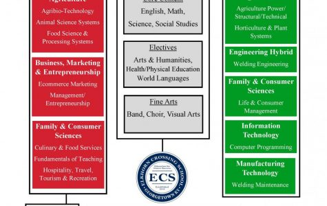 Career Pathways Expand in Scott County Schools Next Year